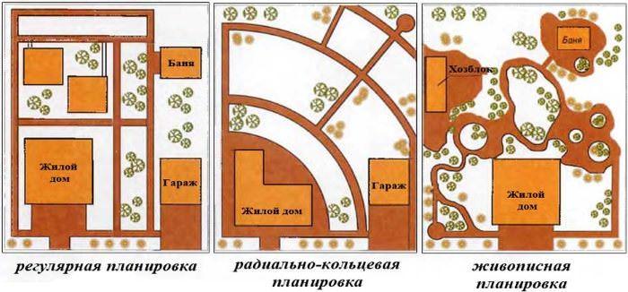 Схемы планировки садового участка