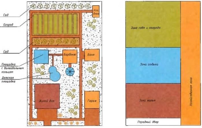 Схема планировки садового участка вытянутой формы
