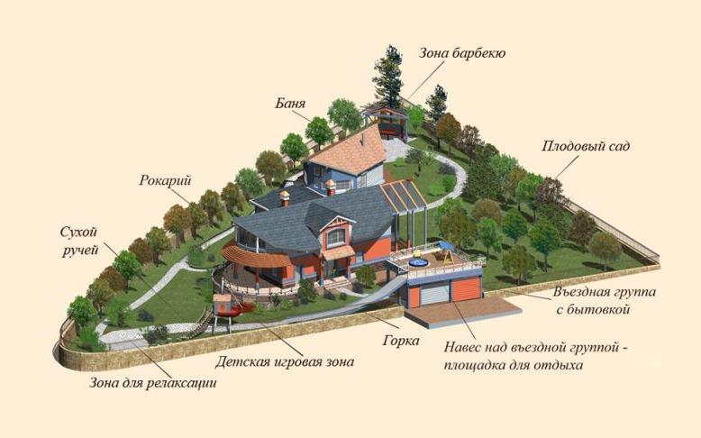 Проект благоустройства дачного участка треугольной формы