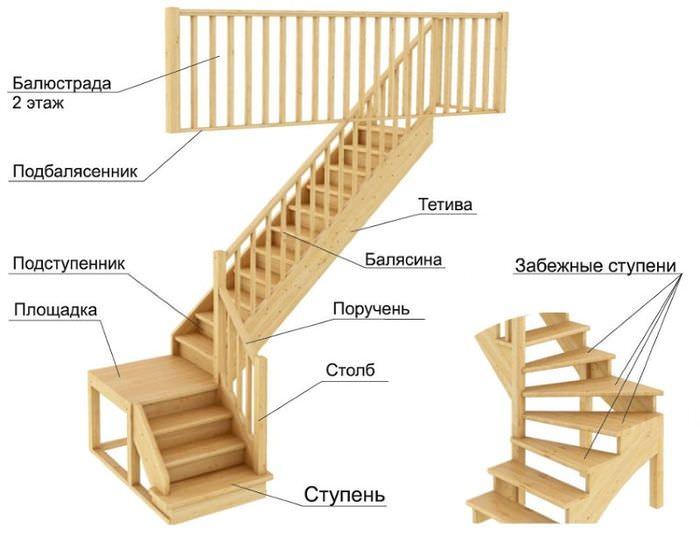 Основные части маршевой лестницы для частного дома