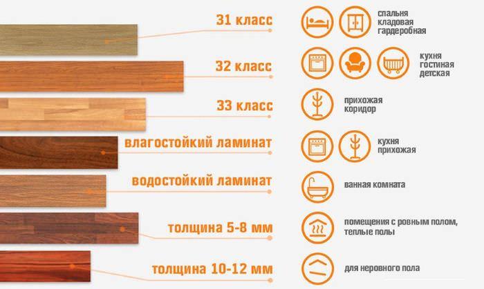Общепринятые знаки обозначения класса ламината для различных типов помещений