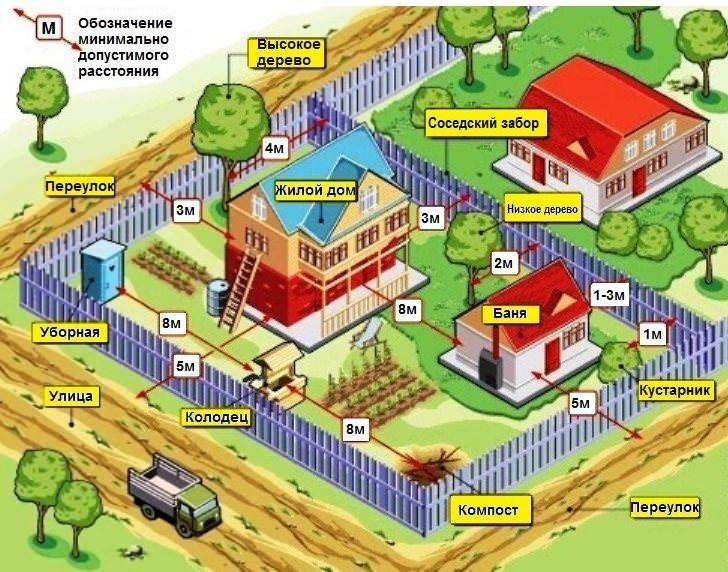 Схема расположения объектов на дачном участке площадью 15 соток и расстояния между ними