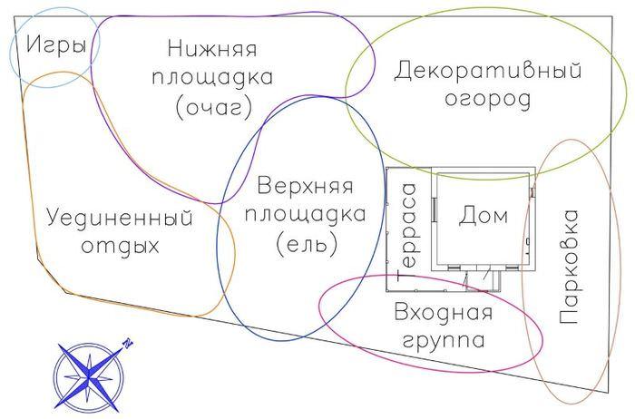 План-схема зонирования дачного участка