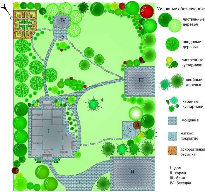 Схема расположения построек и посадок на дачном участке