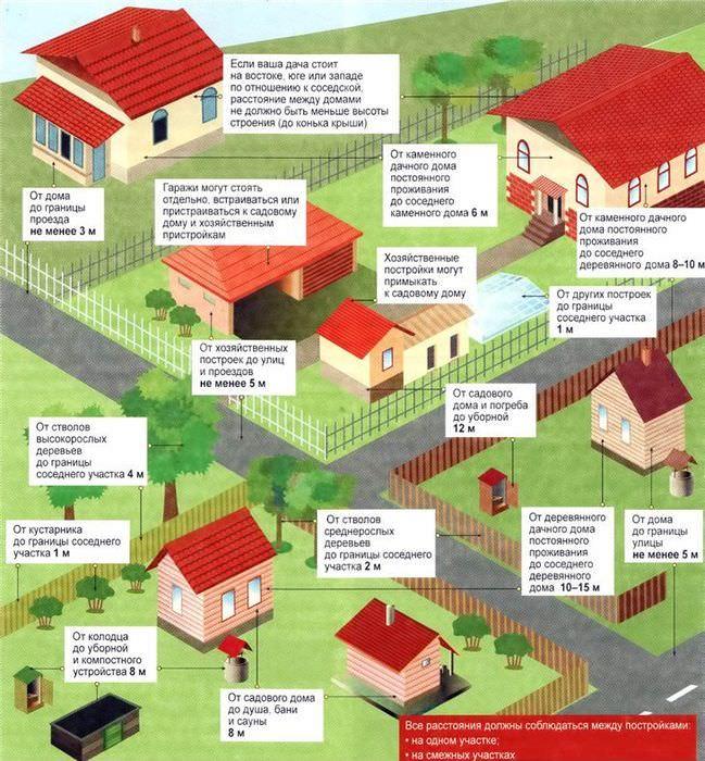 План-схема расположения построек на садовом участке