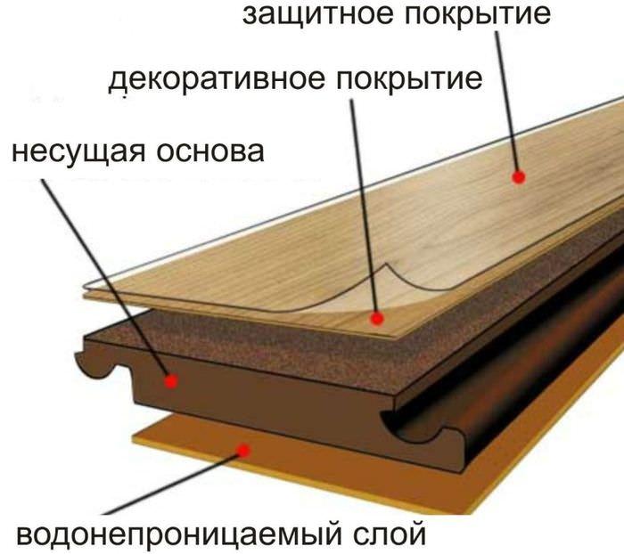 Основные части ламинатной панели