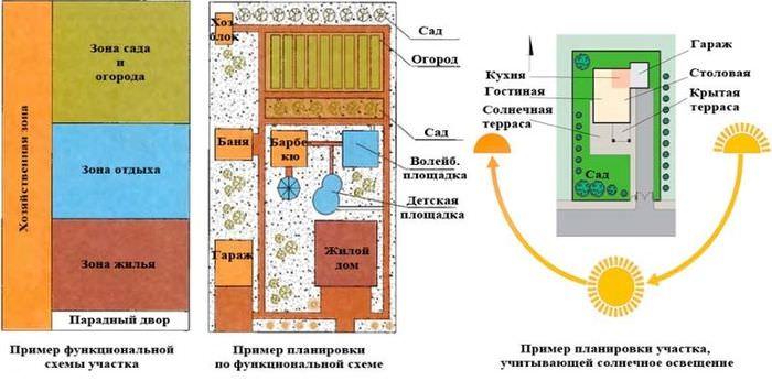 Схемы зонирования дачного участка
