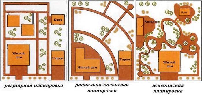 Схема планировок участка с жилым домом, баней и хозблоком