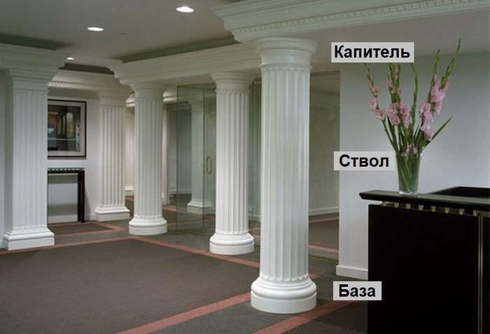 Основные элементы классической колонны
