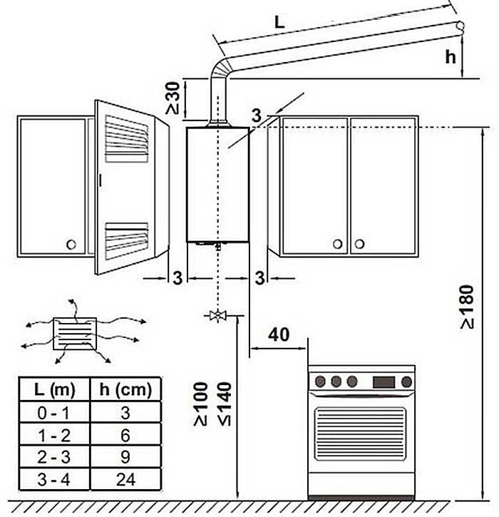 Схема безопасной установки на кухне встроенного газового котла