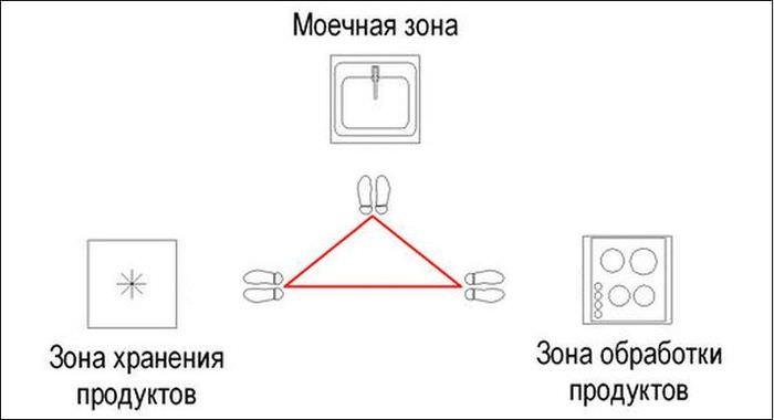 Схема рабочего треугольника на кухонном пространстве