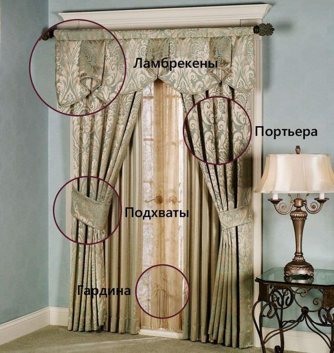 Устройство классической шторы с ламбрекенами