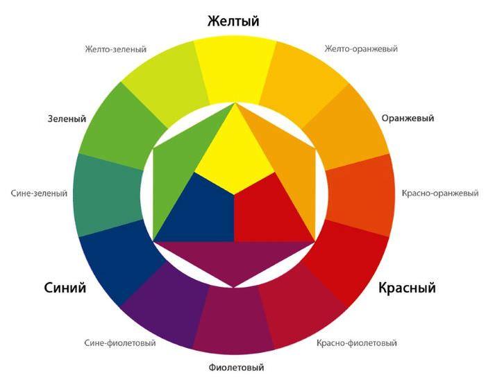 Цветовой круг для подбора оттенков при оформлении кухни