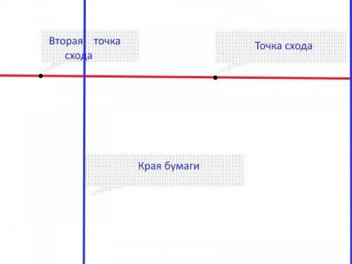Рисование горизонта в угловой фронтальной перспективе