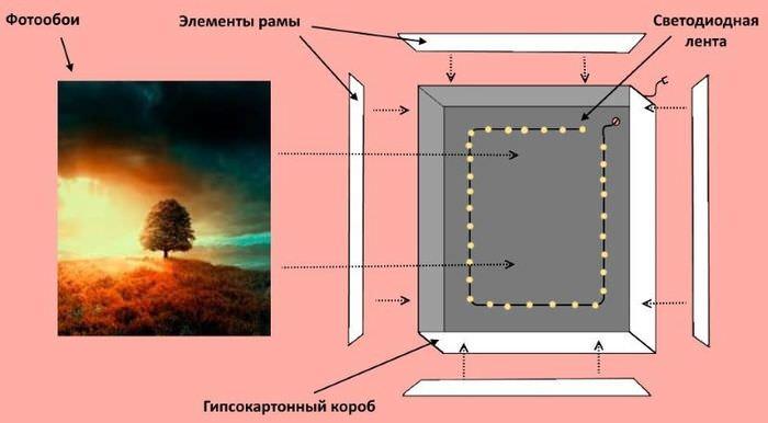 Схема изготовления имитации окна в гипсокартонном корпусе