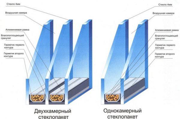 Правильный и грамотный выбор стеклопакетов