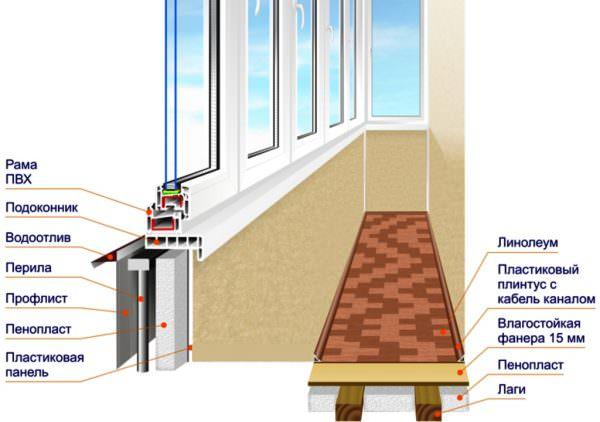 Утепление балкона- важный этап