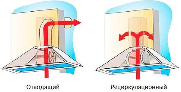 По функционалу вытяжка похожа на пылесос. Ее задача всасывать воздух с частичками пыли и жира.