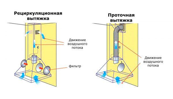 Рециркуляционные устройства втягивают воздух, очищают его через мощные фильтры и выпускают обратно.